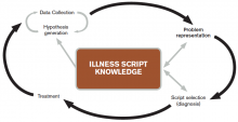 Figure 1. Demonstration of the non-linear nature of clinical reasoning highlighting the critical influence of context on data collection, hypothesis generation, and access to illness script knowledge.