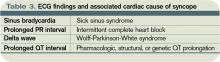 Table 3. ECG findings and associated cardiac cause of syncope