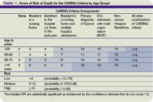 Table 1. Score of Risk of Death for the CARING Criteria by Age Group