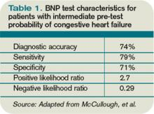 Table 1. BNP test characteristics for patients with intermediate pre-test probability of congestive heart failure