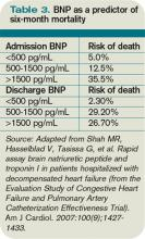 Table 3. BNP as a predictor of six-month mortality