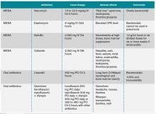 Antibiotics for Treatment of SAB