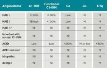 How C1 inhibitor regulates bradykinin production