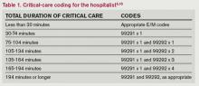 Critical-care coding for the hospitalist