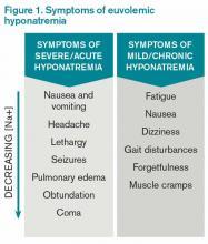 Figure 1. Symptoms of euvolemic hyponatremia