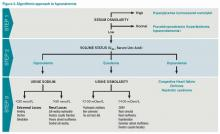 Figure 2. Algorithmic approach to hyponatremia