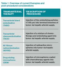 Table 1: Overview of current therapies and post-procedural considerations