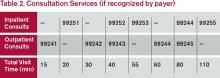 (click for larger image)Table 2. Consultation Services (if recognized by payer)
