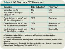Table 1. IVC Filter Use in DVT Management