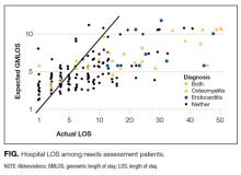 Hospital LOS among needs assessment patients.