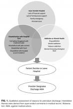 Qualitative assessment of reasons for premature discharge