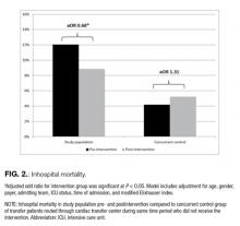 Inhospital Mortality
