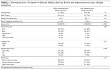 Demographics of patients on general medical service before and after implementation of data collection