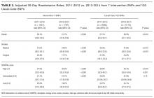 Adjusted 30-day Readmission Rates, 2011-2012 vs. 2013-2014 from 7 Intervention SNFs and 103 Usual-Care SNFs