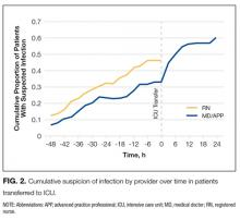 Cumulative suspicion of infection by provider over time in patients transferred to ICU.