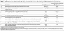 Antimicrobial Stewardship Facility Variables Examined According to PARiHS Domain (continued)