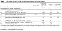 Variables Associated with Multiple Antimicrobial Utilization Measures