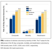 Incidence of Adverse Outcomes by Severity of HAA
