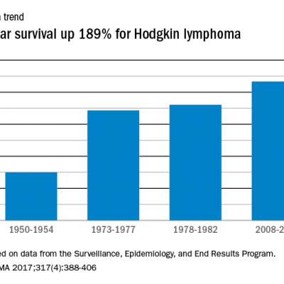 Cancer non hodgkin s lymphoma survival rate. Cancer non hodgkin s lymphoma survival rate