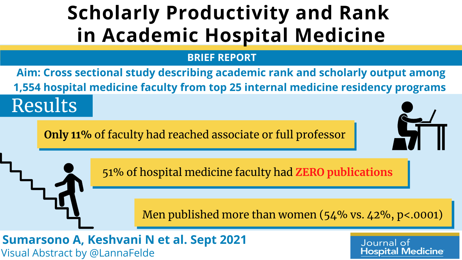 Scholarly Productivity and Rank in Academic Hospital Medicine