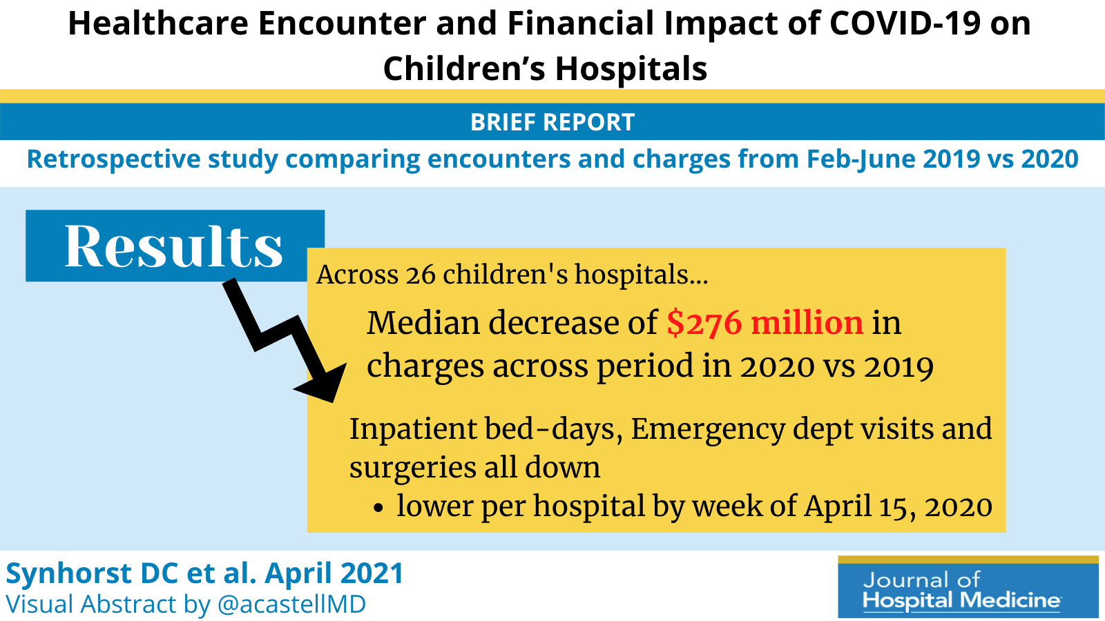 Healthcare Encounter and Financial Impact of COVID-19 on Children's Hospitals