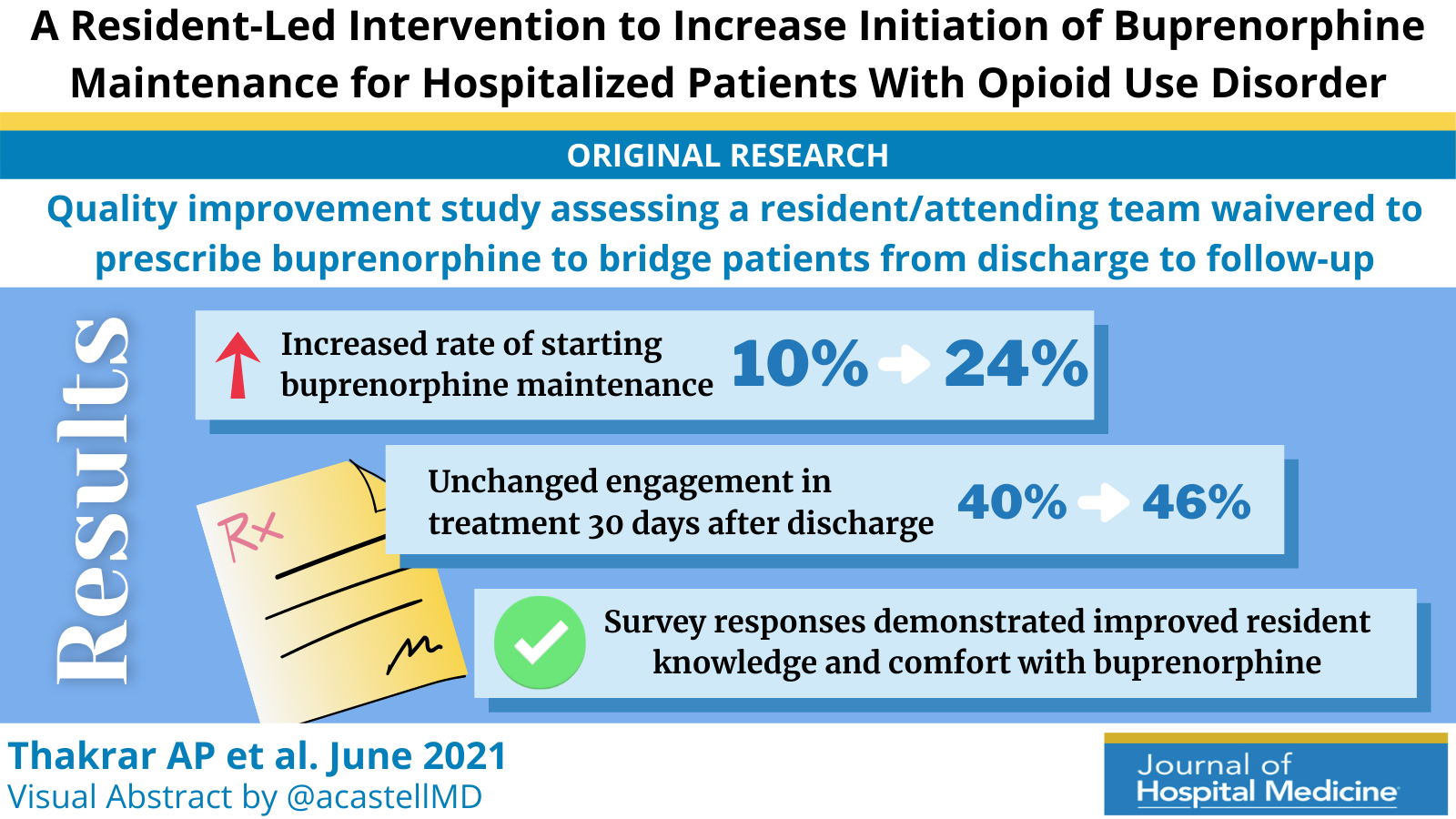 A Resident-Led Intervention to Increase Initiation of Buprenorphine Maintenance for Hospitalized Patients With Opioid Use Disorder