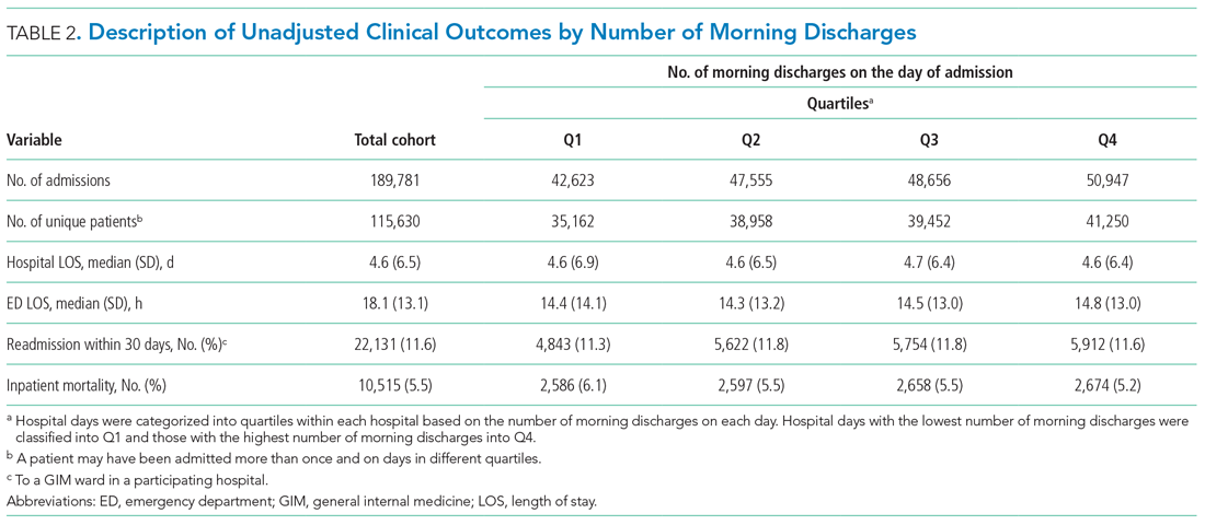 Description of Unadjusted Clinical Outcomes by Number of Morning Discharges