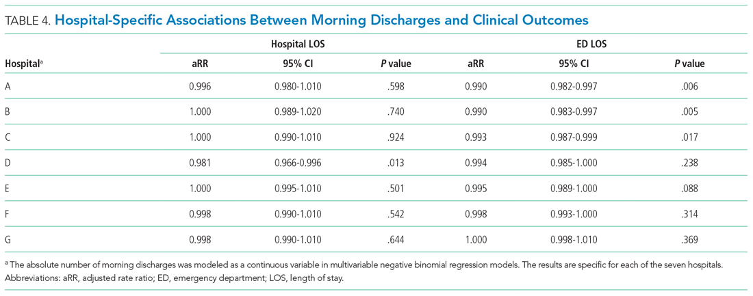 Hospital-Specific Associations Between Morning Discharges and Clinical Outcomes