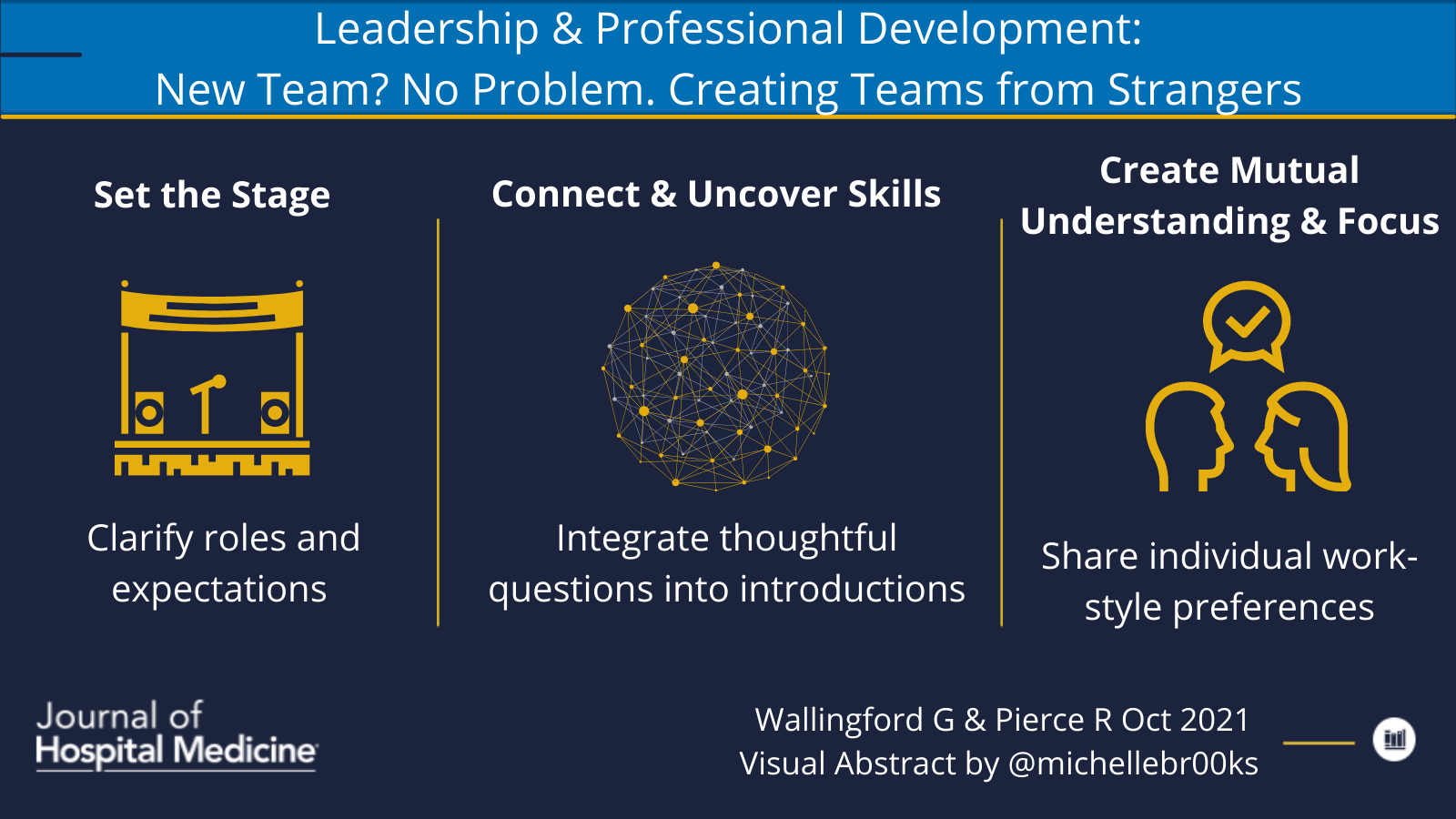 Leadership & Professional Development: New Team? No Problem. Creating Teams From Strangers