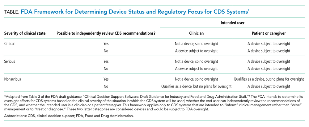 FDA Framework for Determining Device Status and Regulatory Focus for CDS Systems