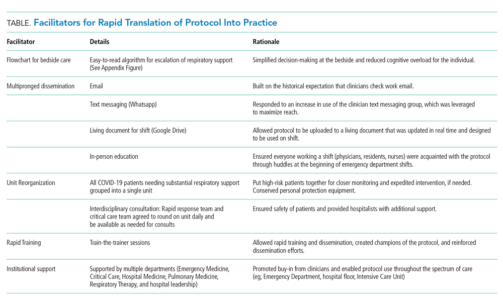 Facilitators for Rapid Translation of Protocol Into Practice