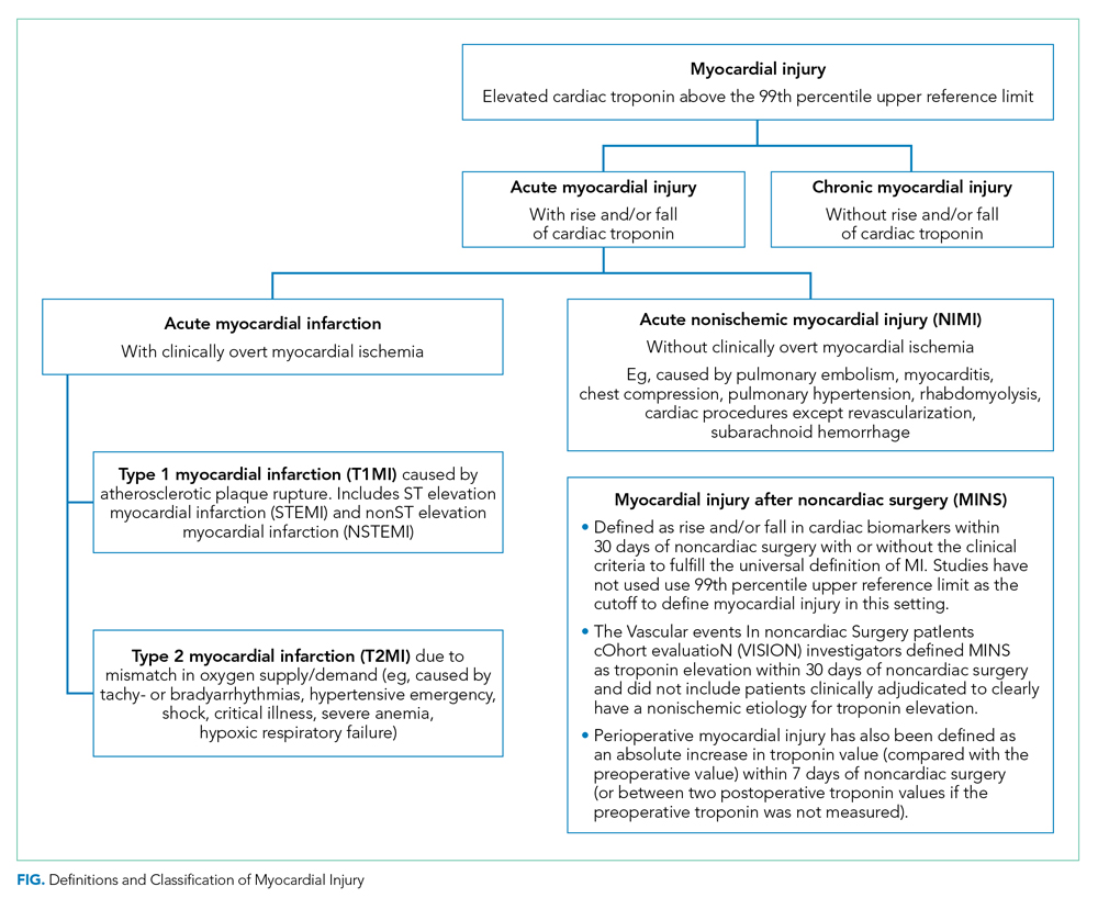 Definitions and Classification of Myocardial Injury