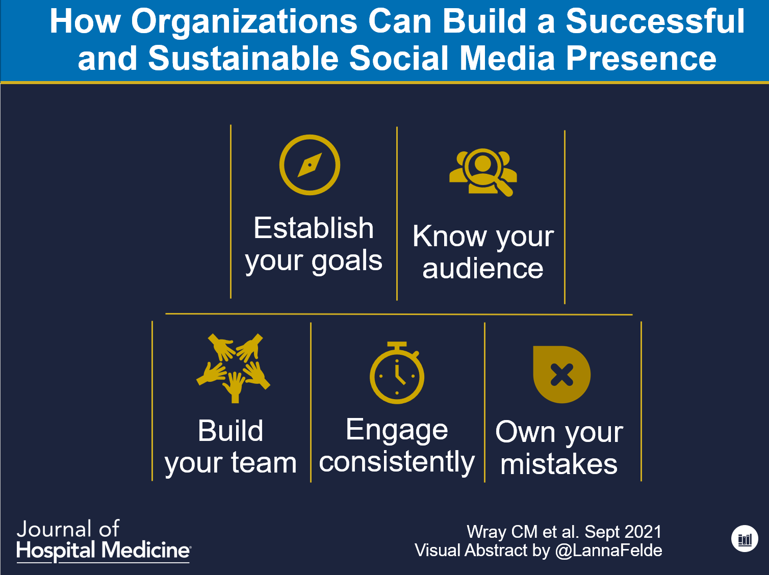 How Organizations Can Build a Successful and Sustainable Social Media Presence